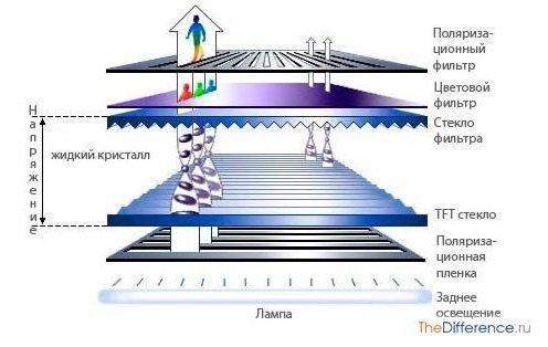 разница между LED-экранами и