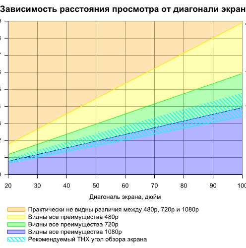 зависимость расстояния от